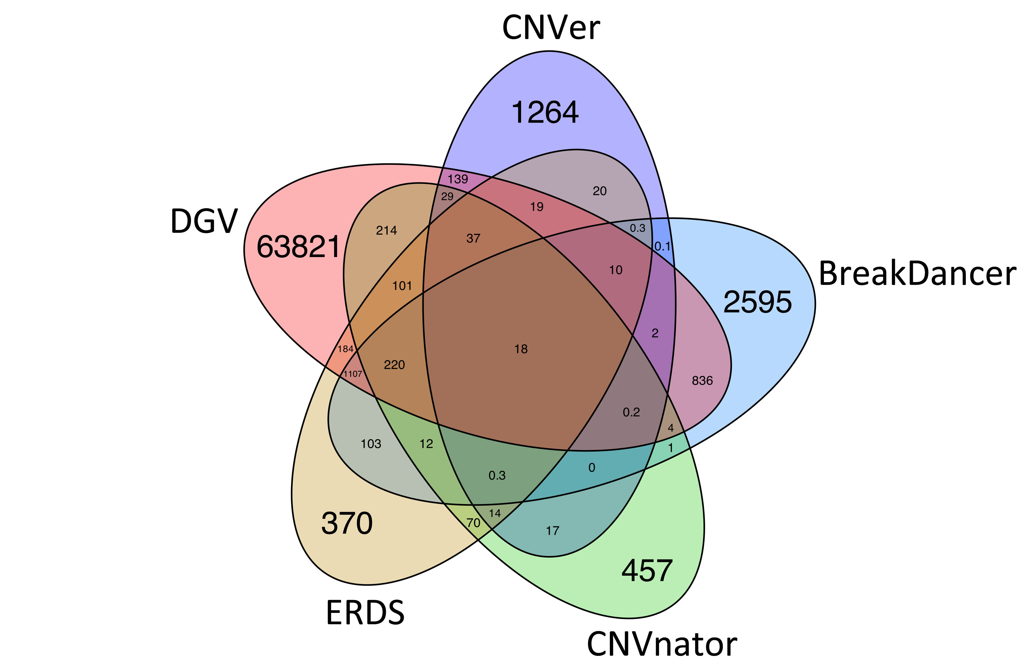 How To Create A Venn Diagram In Excel The Lovestats Blog